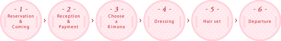 1.Reservation&Coming 2.Reception&Payment 3.Choose&Kimono 4.Dressing 5.Hair set 6.Departure